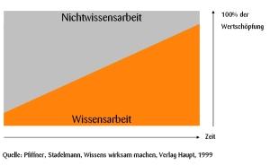 metasektoriellerstrukturwandel