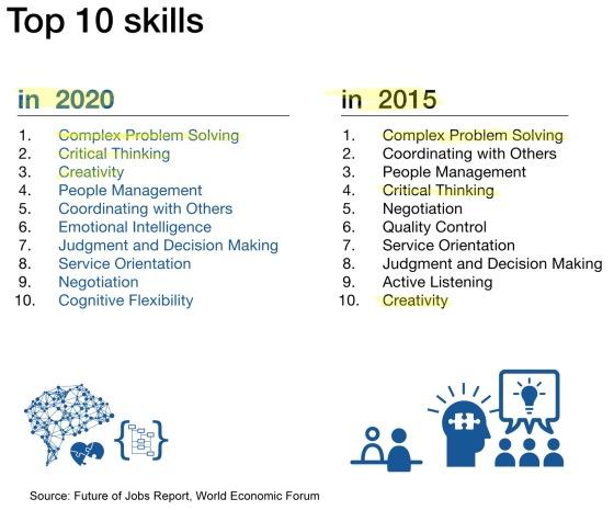 Skills2020